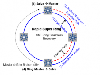Rapid Super Ring