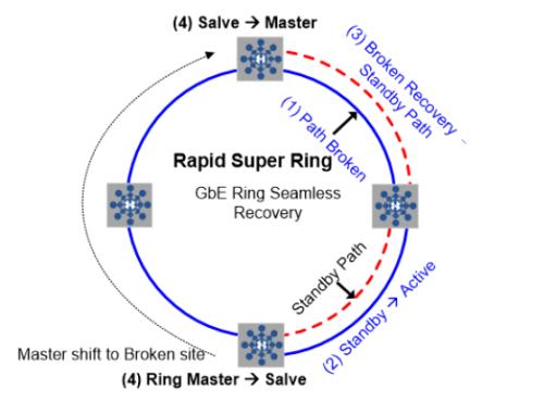 Rapid Super Ring